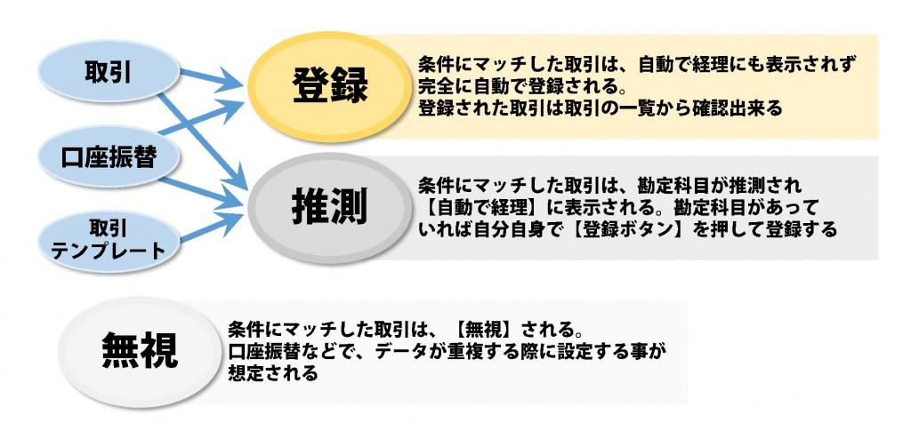 [freeeで全自動化マニュアル]図解125