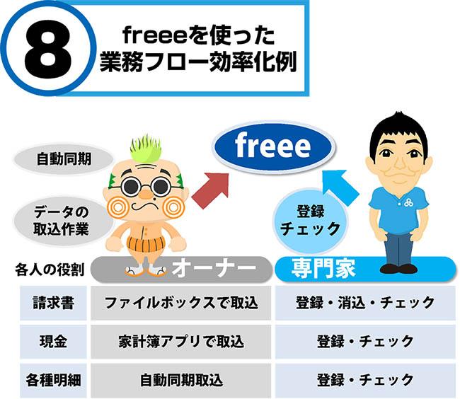 freee法人向け導入サポート図解6