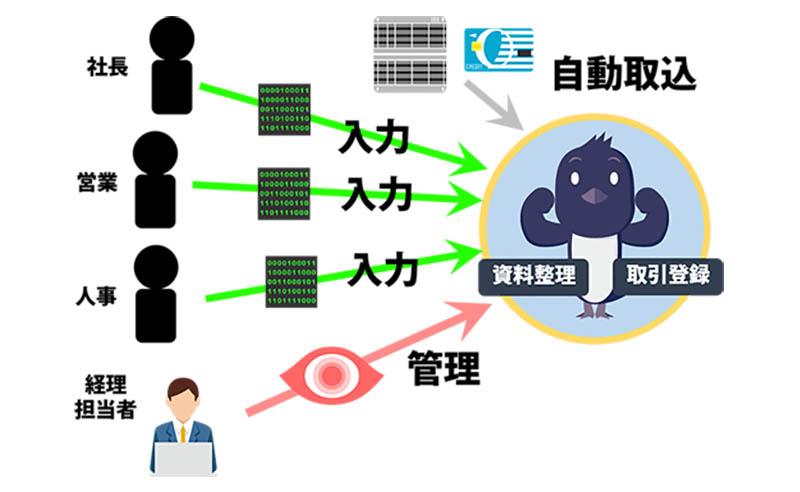 03freee法人向け導入サポート図解2