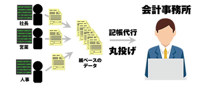 03freee法人向け導入サポート図解3