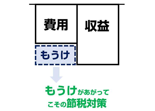 freee法人向け導入サポート07図解2