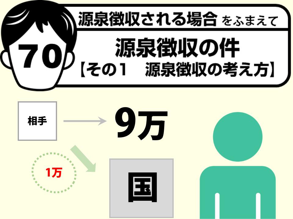 70源泉徴収の件 【その1 源泉徴収の考え方】