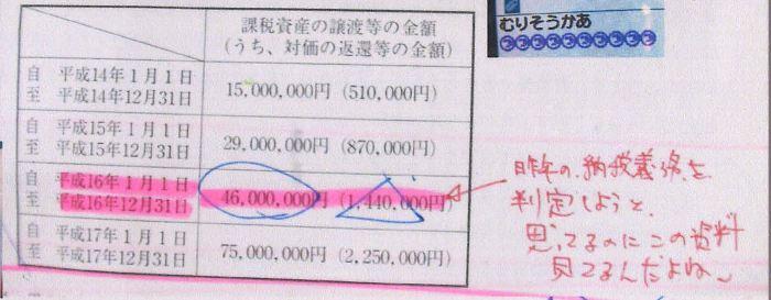 104税理士試験消費税法ミスノート
