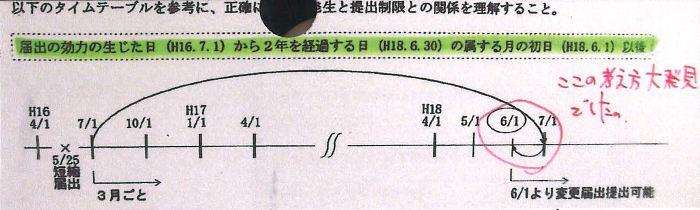 63税理士試験消費税法ミスノート