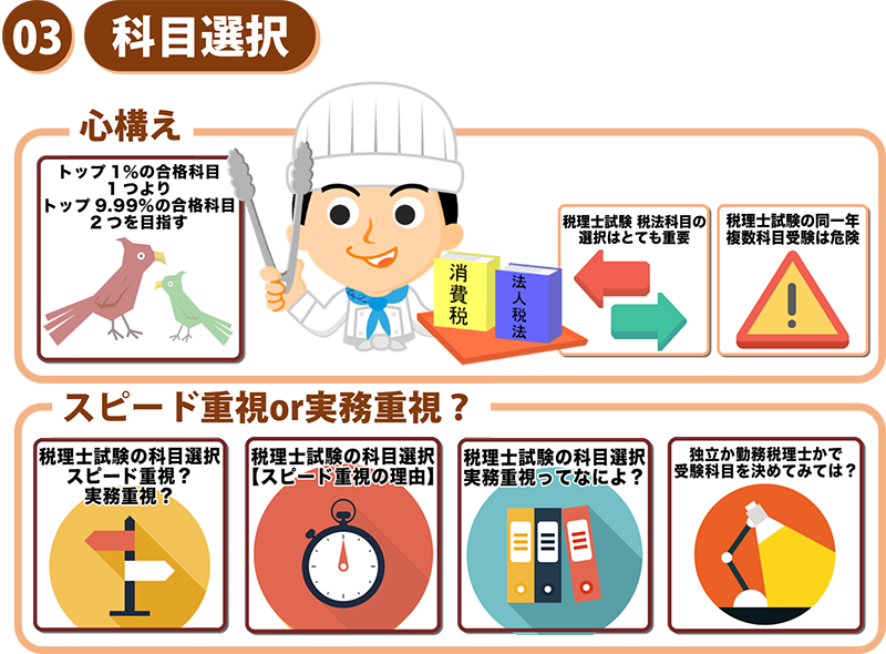 5税理士試験の勉強方法体系図
