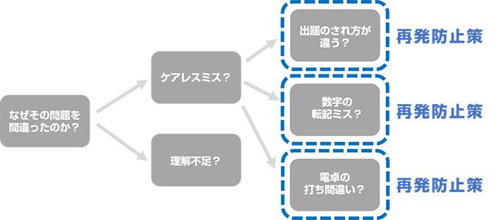 税理士試験05