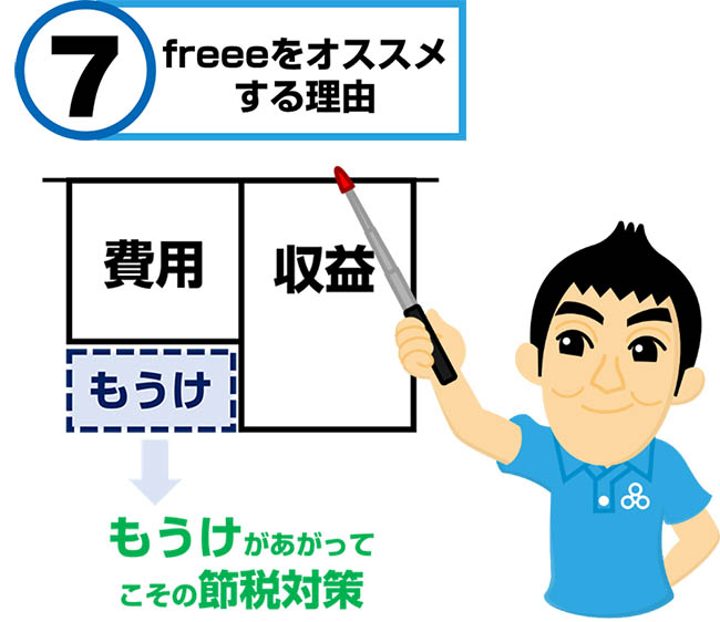 freee法人向け導入サポート図解7