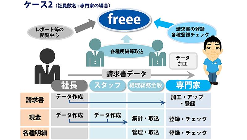 08freee法人向け導入サポート図解02
