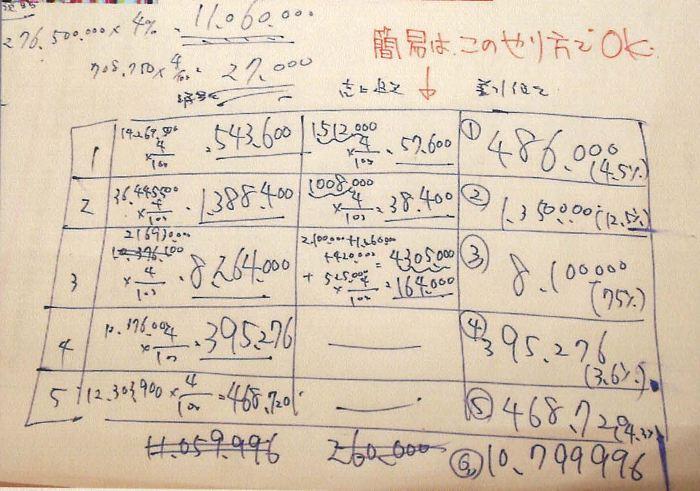 1税理士試験消費税法ミスノート