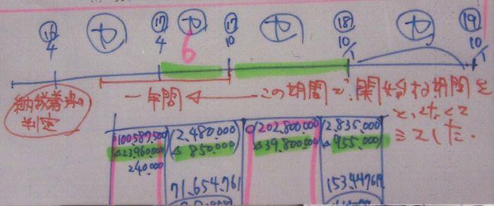 144税理士試験消費税法ミスノート
