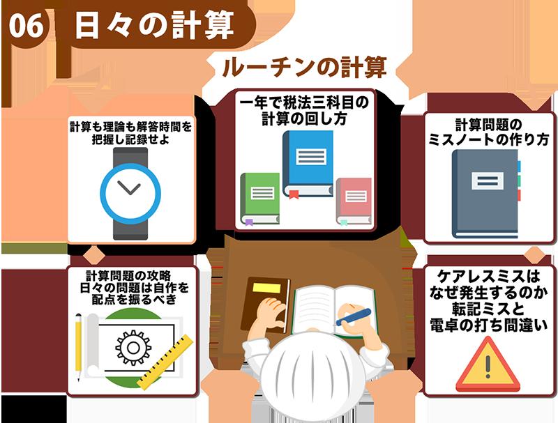 11税理士試験の勉強方法体系図