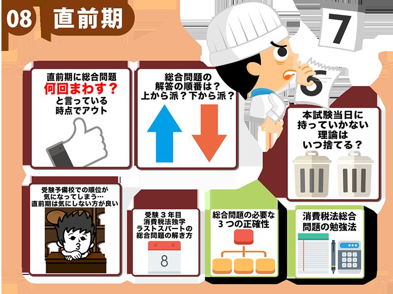 15税理士試験の勉強方法体系図