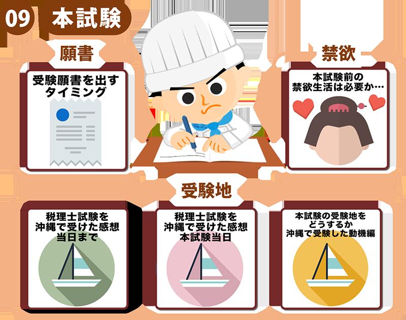 16税理士試験の勉強方法体系図