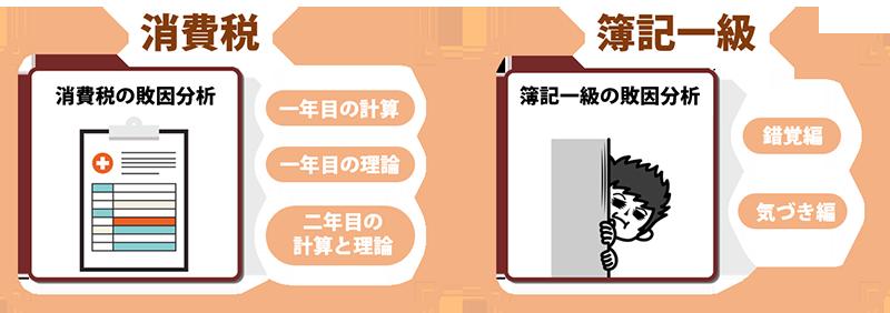 19税理士試験の勉強方法体系図