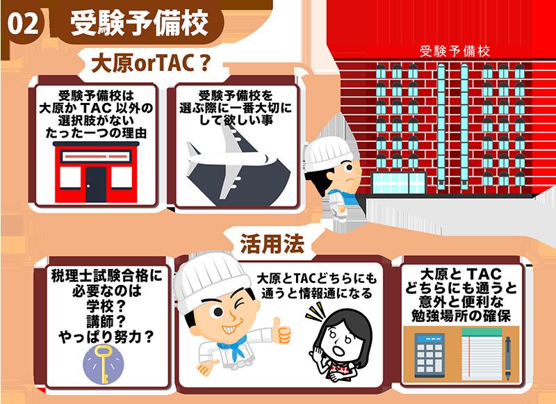 3税理士試験の勉強方法体系図